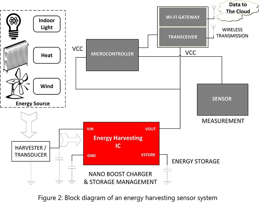 five building blocks of self powered wireless sensor nodes. Black Bedroom Furniture Sets. Home Design Ideas