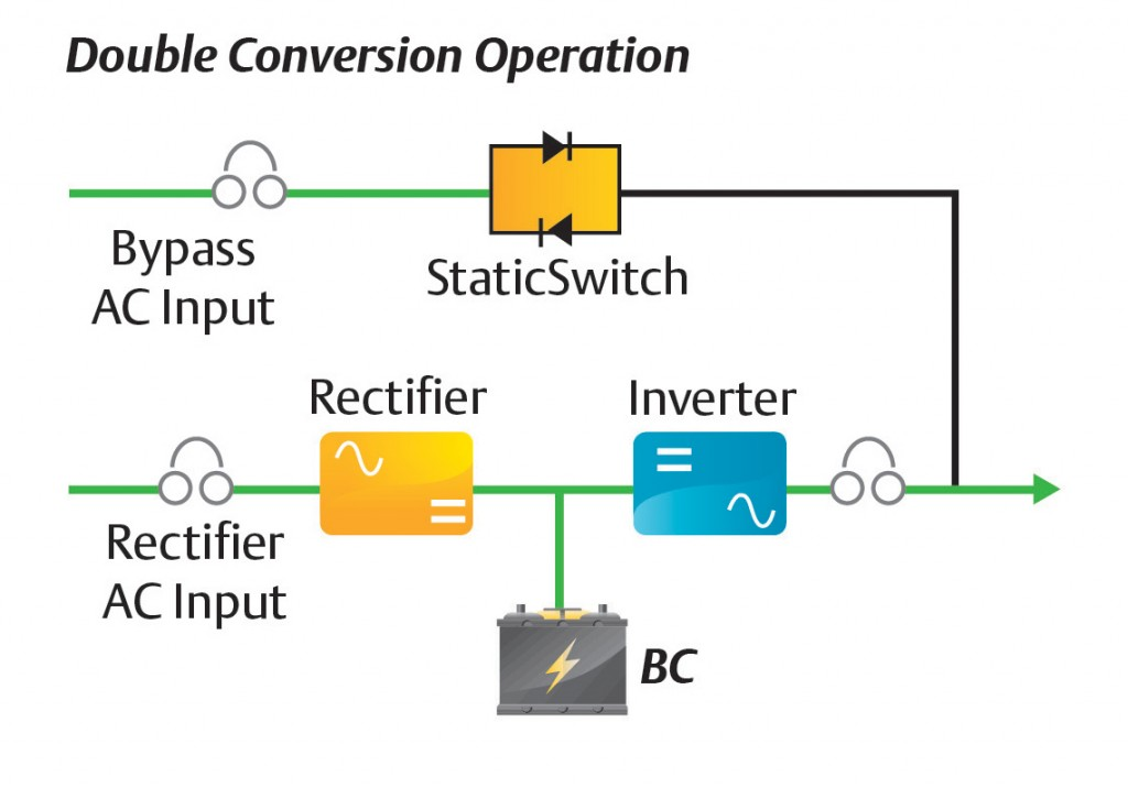 Reducing Tco With The Right Ups Architecture And Operating