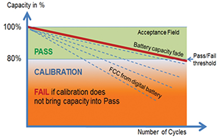 Figure 4. Battery SoH evaluation on the fly by reading FCC. Pass/Fail is set to 80 percent. Not meeting the threshold does not constitute a failed battery but prompts to calibration. FCC references are normally lower than the actual battery capacity. This prevents a false positive result.