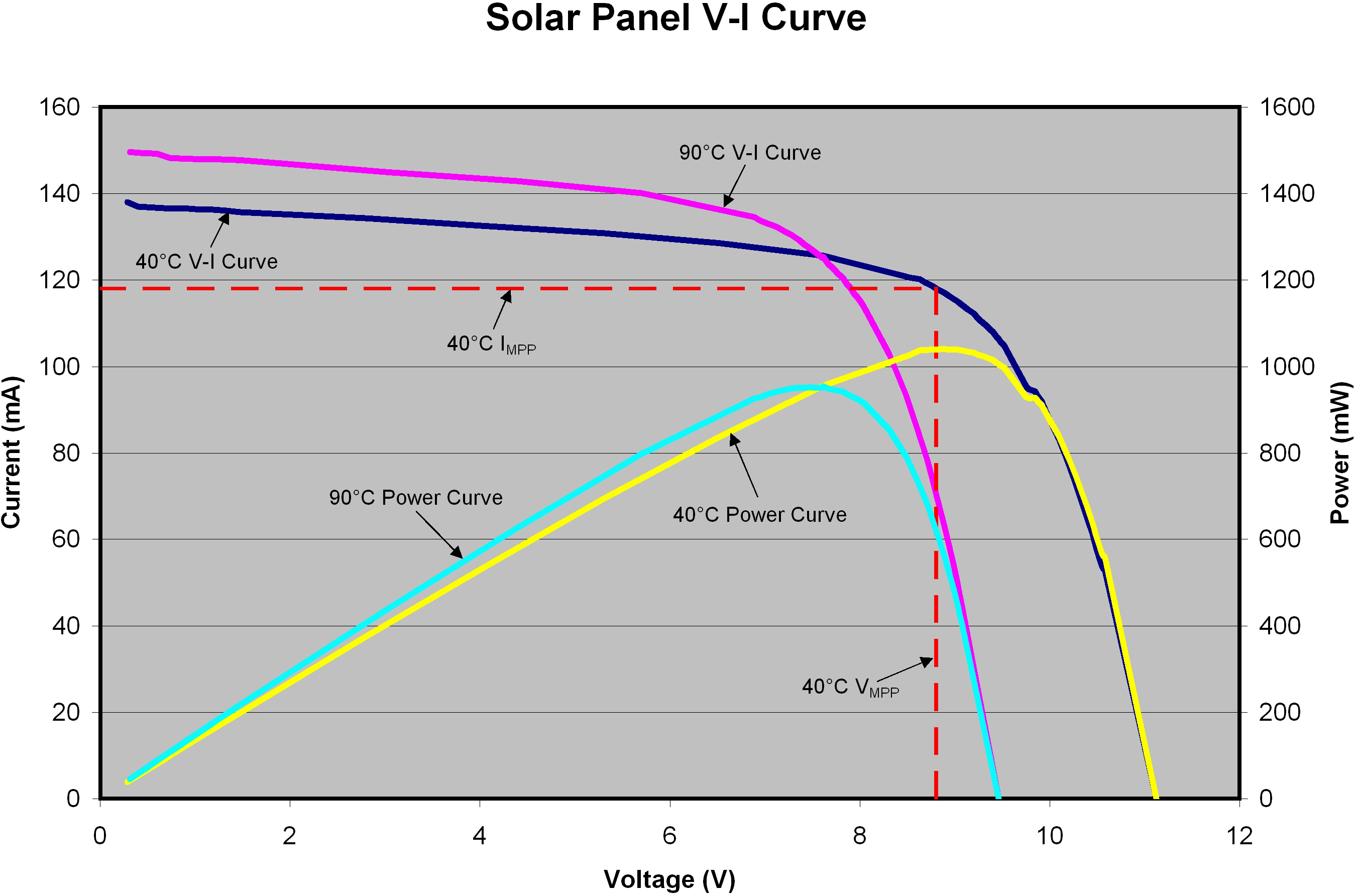 Battery Power Online Integrated Circuits Solar Cell Series Charging Maximizing Performance And Safety Considerations